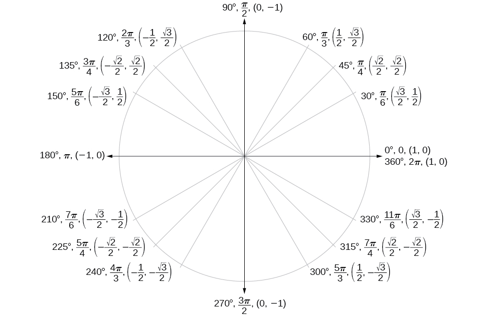 Graph of unit circle with angles in degrees, angles in radians, and points along the circle inscribed.
