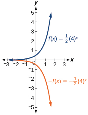Graph of two functions, f(x)=(1/2)(4)^(x) in blue and -f(x)=(-1/2)(4)^x in orange.