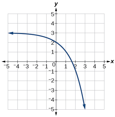 Graph of f(x)=2^(x) with the following translations: a reflection about the x-axis, and a shift up by 3.