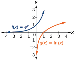 Graph of two functions, g(x) = ln(1/2)(x) in orange and f(x)=e^(x) in blue.