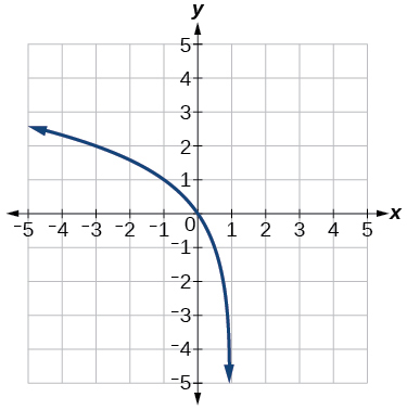 The graph y=log_2(x) has been reflected over the y-axis and shifted to the right by 1.