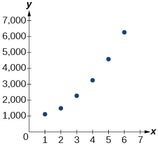 Graph of the table's values.
