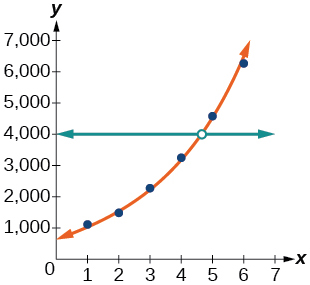 Graph of the intersection of a scattered plot with an estimation line and y=4,000.