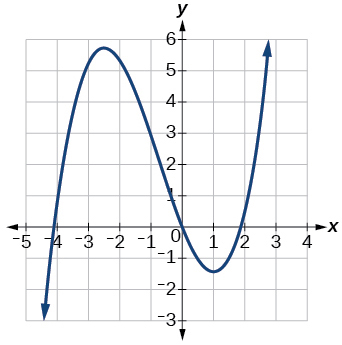Graph of a cubic function.