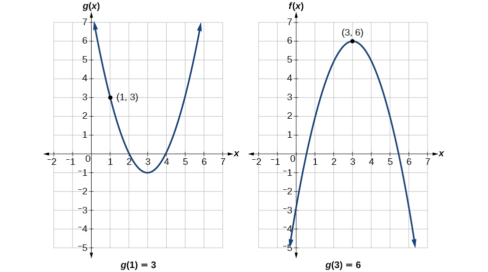 Two graphs of a positive parabola (g(x)) and a negative parabola (f(x)). The following points are plotted: g(1)=3 and f(3)=6.