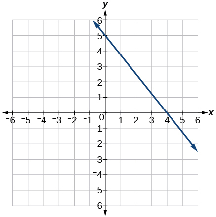 This is a graph of a decreasing linear function on an x, y coordinate plane. The x-axis runs from negative 6 to 6. The y-axis runs from negative 6 to 6. The line passes through points (0, 5) and (4, 0).