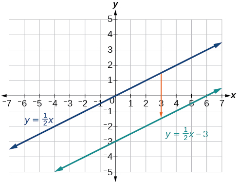 This graph shows two functions on an x, y coordinate plane. The first is an increasing function of y = x divided by 2 and runs through the points (0, 0) and (2, 1).  The second shows an increasing function of y = x divided by 2 minus 3 and passes through the points (0, 3) and (2, -2).  An arrow pointing downward from the first function  to the second function reveals the vertical shift.