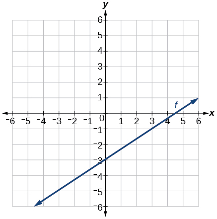 Graph of k(x) =  .  This line goes through the points (0,-3) and (3,-1) and has a slope of 2/3.