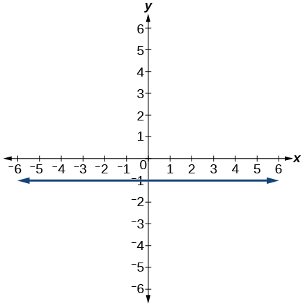 Graph of a line with a slope of 0 and y-intercept at -1.