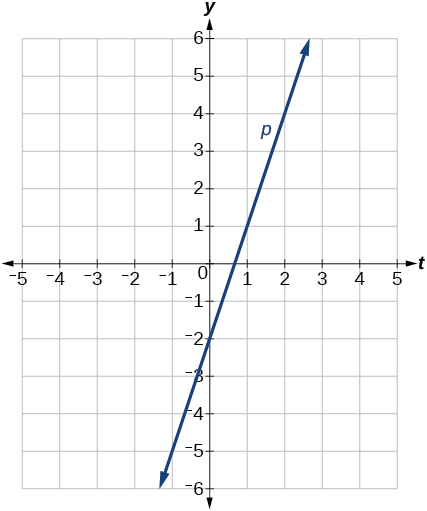 Graph of the line p(t) = 3t -2.  This line goes through the points (0,-2) and (1,1) which has a slope of 3.