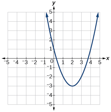 Graph of a positive parabola with a vertex at (2, -3) and y-intercept at (0, 1).