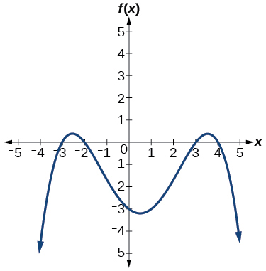 Graph of a negative even-degree polynomial with zeros at x=-3, -2, 3, and 4.