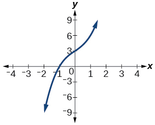 Graph of a polynomial that has a x-intercept at -1.