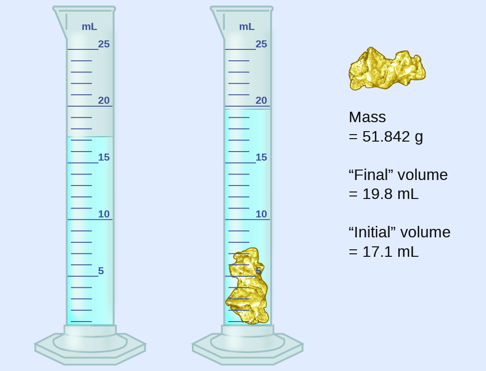 This diagram shows the initial volume of water in a graduated cylinder as 17.1 milliliters. A 51.842 gram gold colored rock is added to the graduated cylinder, causing the water to reach a final volume of 19.8 milliliters