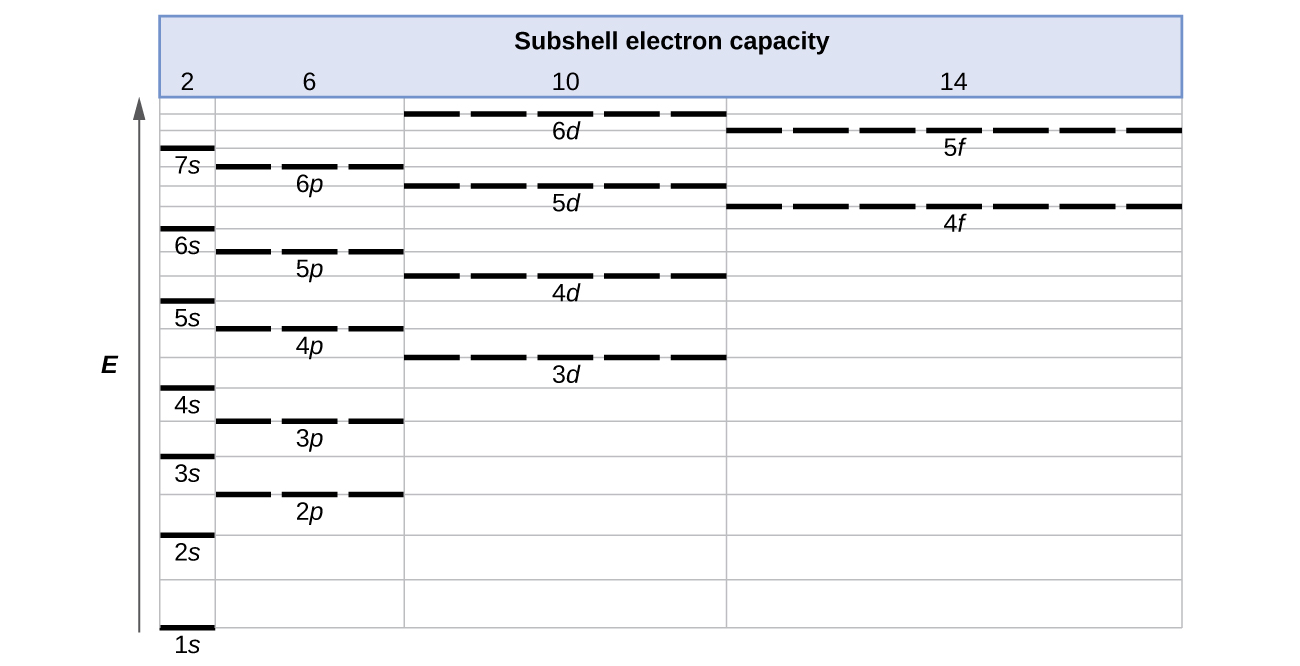 "A table entitled, ""Subshell electron capacity,"" is shown. Along the left side of the table, an upward pointing arrow labeled, ""E,"" is drawn. The table includes three columns. The first column is narrow and is labeled, ""2."" The second is slightly wider and is labeled, ""6."" The third is slightly wider yet and is labeled, ""10."" The fourth is the widest and is labeled, ""14."" The first column begins at the very bottom with a horizontal line segment labeled ""1 s."" Evenly spaced line segments continue up to 7 s near the top of the column. In the second column, a horizontal dashed line segment labeled, ""2 p,"" appears at a level between the 2 s and 3 s levels. Similarly 3 p appears at a level between 3 s and 4 s, 4 p appears just below 5 s, 5 p appears just below 6 s, and 6 p appears just below 7 s. In the third column, a dashed line labeled, ""3 d,"" appears just below the level of 4 p. Similarly, 4 d appears just below 5 p and 5 d appears just below 6 p. Six d however appears above the levels of both 6 p and 7 s. The far right column entries begin with a dashed line labeled, ""4 f,"" positioned at a level just below 5 d. Similarly, a second dashed line segment appears just below the level of 6 d, which is labeled, ""5 f."""