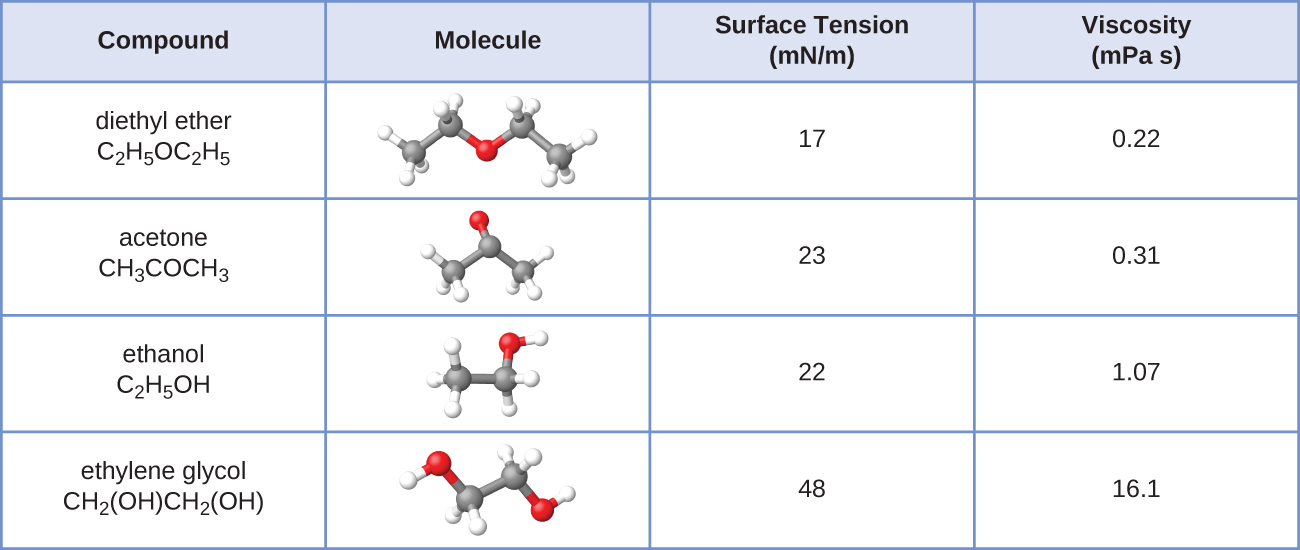 "This table has four columns and five rows. The first row is a header row, and it labels each column: ""Compound,"" ""Molecule,"" ""Surface Tension ( m N / m ),"" and ""Viscosity ( m P a dot s )."" Under the ""compound"" column are the following: diethyl ether C subscript 2 H subscript 5 O C subscript 2 H subscript 5; acetone C subscript 2 H subscript 5 O C subscript 2 H subscript 5; ethanol C subscript 2 H subscript 5 O H; ethylene glycol C H subscript 2 ( O H ) C H subscript 2 ( O H ). Under the ""Molecule"" column are ball-and-stick representations of each compound. The first shows two grey spheres bonded together. The first grey sphere is also bonded to three white spheres. The second grey sphere is bonded to two white spheres and a red sphere. The red sphere is bonded to another grey sphere. The grey sphere is bonded to two white spheres and another grey sphere. The last grey sphere is bonded to three white spheres. The second shows three grey spheres bonded tighter. The two grey spheres on the end are each bonded to three white spheres. The grey sphere in the middle is bonded to one red sphere. The third shows two grey spheres bonded together. The first grey sphere is bonded to three white spheres and the second grey sphere is bonded to two white spheres and a red sphere. The red sphere is bonded to a white sphere. The fourth shows two grey spheres bonded together. Each grey sphere is bonded to two white spheres and a red sphere. Each red sphere is also bonded to one white sphere. Under the ""Surface Tension ( m N / m )"" column are the following: 17, 23, 22 and 48. Under the ""Viscosity ( m P a dot s )"" column are the following: 0.22, 0.31, 1.07, and 16.1."
