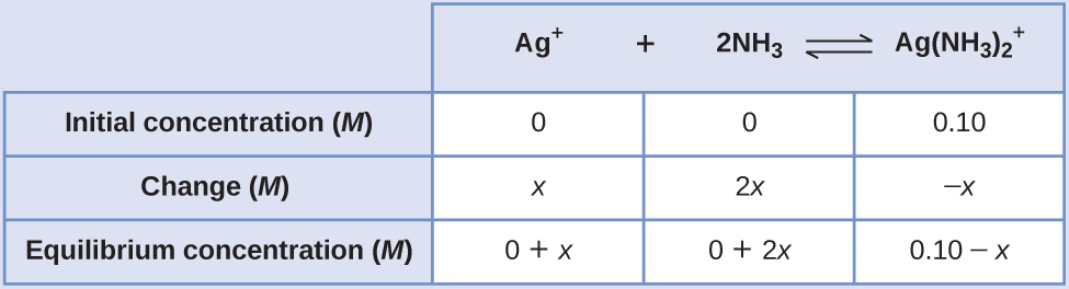 "This table has two main columns and four rows. The first row for the first column does not have a heading and then has the following in the first column: Initial concentration ( M ), Change ( M ), and Equilibrium concentration ( M ). The second column has the header, ""A g superscript positive sign plus 2 N H subscript 3 equilibrium sign A g ( N H subscript 3 ) subscript 2 superscript positive sign."" Under the second column is a subgroup of three rows and three columns. The first column contains: 0, x, and 0 plus x. The second column contains: 0, 2 x, and 0 plus 2 x. The third column contains 0.10, negative x, and 0.10 minus x."