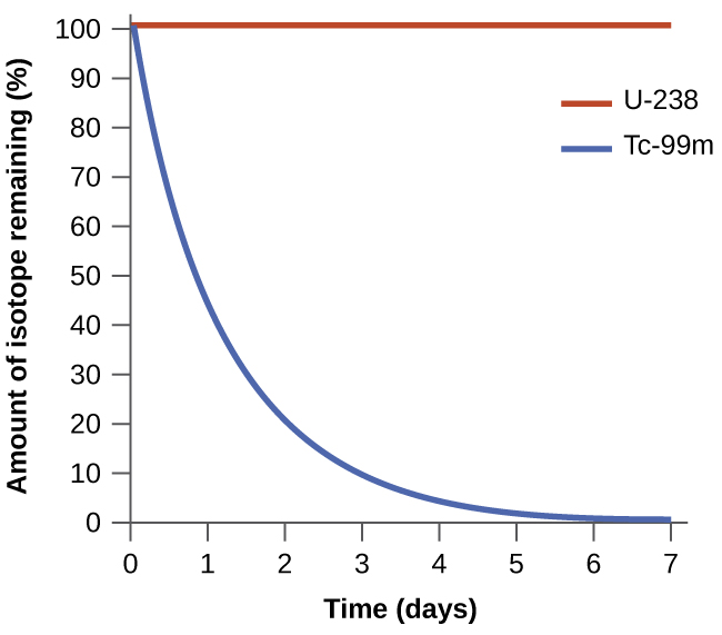 "A graph of two lines is shown where the y-axis is labeled, ""amount of isotope remaining ( percent sign ),"" and has values zero through one hundred, in increments of ten, written along the axis. The x-axis is labeled, ""time ( days )"" and has values zero through seven, in increments of one, written along the axis. The first graph, drawn with a blue line, begins at the top left value of one hundred on the y-axis and zero on the x-axis and falls steeply over the first three minutes, then the graphed line becomes almost horizontal until it reaches seven minutes on the x-axis. The second graph, drawn in red, begins at the same point as the first, but remains perfectly horizontal with no change along the y-axis. A legend labels the red line as, ""U dash 238,"" and the blue line as,"