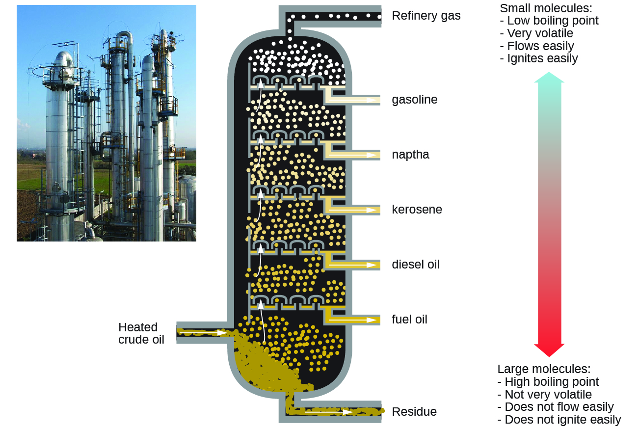 "This figure contains a photo of a refinery, showing large columnar structures. A diagram of a fractional distillation column is also shown. Near the bottom of the column, an arrow pointing into the column from the left shows a point of entry for heated crude oil. The column contains several layers at which different components are removed. At the very bottom, residue materials are removed through a pipe as indicated by an arrow out of the column. At each successive level, different materials are removed through pipes proceeding from the bottom to the top of the column. In order from bottom to top, these materials are fuel oil, followed by diesel oil, kerosene, naptha, gasoline, and refinery gas at the very top. To the right of the column diagram, a double sided arrow is shown that is blue at the top and gradually changes color to red moving downward. The blue top of the arrow is labeled, ""Small molecules: low boiling point, very volatile, flows easily, ignites easily."" The red bottom of the arrow is labeled, ""Large molecules: high boiling point, not very volatile, does not flow easily, does not ignite easily."""