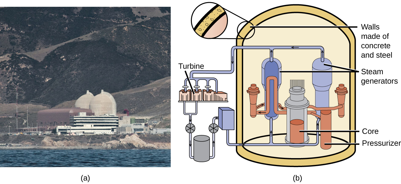 "A photo labeled ""a"" and a diagram labeled ""b"" is shown. The photo is of a power plant with two large white domes and many buildings. The diagram shows a cylindrical container with thick walls labeled ""Walls made of concrete and steel"" and three main components inside. The first of these components is a pair of tall cylinders labeled ""Steam generators"" that sit to either side of a shorter cylinder labeled ""Core."" Next to the core is a thin cylinder labeled ""Pressurizer."" To the left of the outer walls is a set of pistons labeled ""Turbines"" that sit above a series of other equipment."