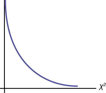 This is a nonsymmetrical  chi-square curve which slopes downward continually.