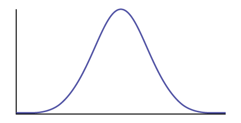 Empty normal distribution curve.