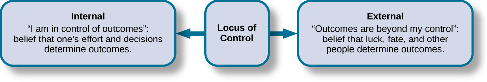 "A box is labeled ""Locus of Control."" An arrow points to the left from this box to another labeled ""Internal"" containing ""I am in control of outcomes: belief that one's effort and decisions determine outcomes."" Another arrow points to the right from the ""Locus of Control"" box to another box labeled ""External"" containing ""Outcomes are beyond my control: belief that luck, fate, and other people determine outcomes."""