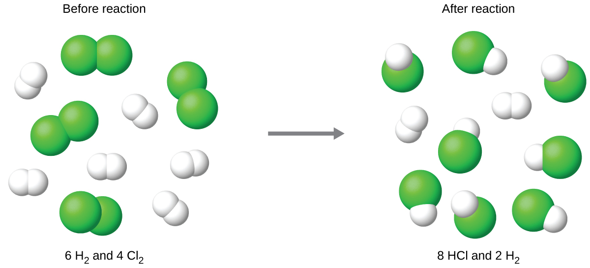 "The figure shows a space-filling molecular models reacting. There is a reaction arrow pointing to the right in the middle. To the left of the reaction arrow there are three molecules each consisting of two green spheres bonded together. There are also five molecules each consisting of two smaller, white spheres bonded together. Above these molecules is the label, ""Before reaction,"" and below these molecules is the label, ""6 H subscript 2 and 4 C l subscript 2."" To the right of the reaction arrow, there are eight molecules each consisting of one green sphere bonded to a smaller white sphere. There are also two molecules each consisting of two white spheres bonded together. Above these molecules is the label, ""After reaction,"" and below these molecules is the label, ""8 H C l and 2 H subscript 2."""
