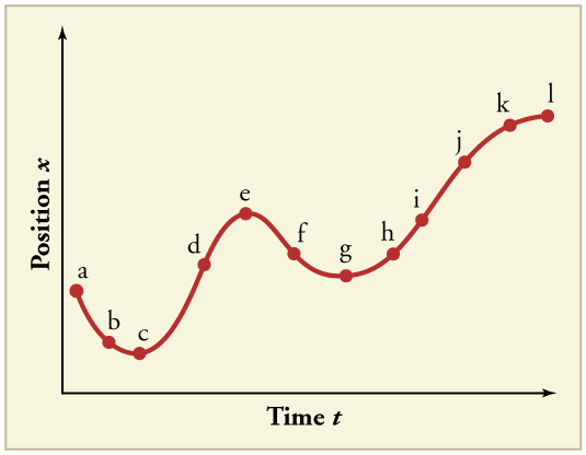 Line graph of position over time with 12 points labeled a through l. Line has a negative slope from a to c, where it turns and has a positive slope till point e. It turns again and has a negative slope till point g. The slope then increases again till l, where it flattens out.