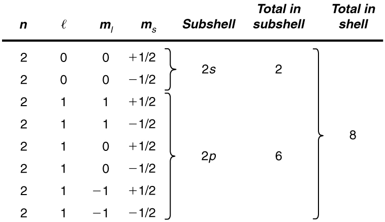 Image contains a table listing all possible quantum numbers for the n equals 2 shell. The table shows that there are a total of two electrons in the 2 s subshell and six electrons in the 2 p subshell, for a total of eight electrons in the shell.