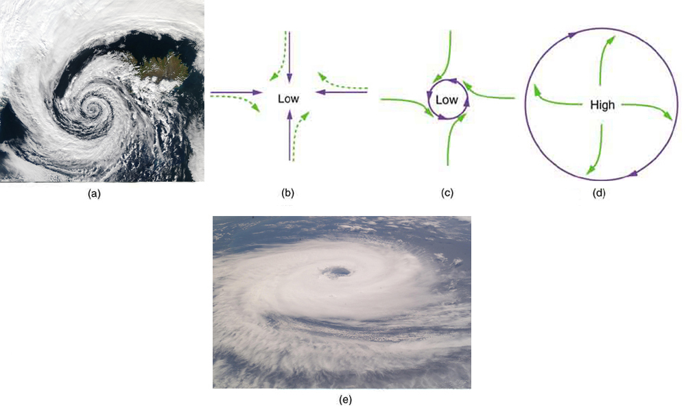 Figure a is a satellite photo of a hurricane rotating in counterclockwise direction. Figures b, c, and d are diagrams. In figure b, there are four arrows directed toward a low pressure zone at a point from North, East, West and South. Near each arrow there is a green dotted vector turned toward right at its arrow head which shows the direction of Coriolis force. In figure c, there is a small circle directed counter clockwise over the low pressure zone, which shows that the winds are deflected by Coriolis force. In figure d, a high-pressure zone is shown. Around it there are four green vectors directed toward their right near the arrow head. Figure e is a satellite photo of a tropical cyclone in the southern hemisphere. The direction of this cyclone is clockwise.