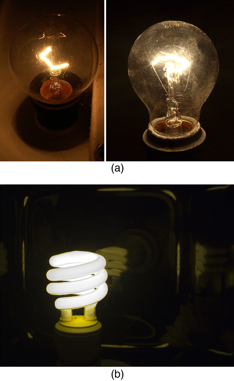 Part a has two images. The image on the left is a photograph of a twenty five watt incandescent bulb emitting a dim, yellowish white color. The image on the right is a photograph of a sixty watt incandescent bulb emitting a brighter white light. Part b is a single photograph of a compact fluorescent lightbulb glowing in bright pure white color.