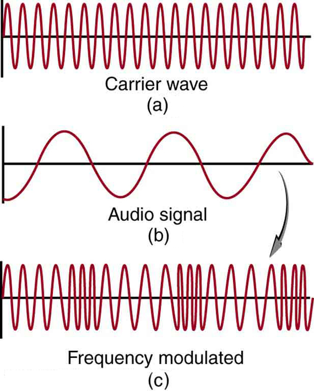 Part a of the diagram shows a carrier wave along the horizontal axis. The wave is shown to have a high frequency as the vibrations are closely spaced. The wave has constant amplitude represented by uniform height of crest and trough. Part b of the diagram shows an audio wave with a lower frequency as shown by widely spaced vibrations. The wave has constant amplitude, represented by uniform length of crest and trough. Part c shows the frequency modulated wave obtained from waves in part a and part b. The amplitude of the resultant wave is similar to the source waves but the frequency varies. Frequency maxima are shown as closely spaced vibrations and frequency minima are shown as widely spaced vibrations. These maxima and minima are shown to alternate.