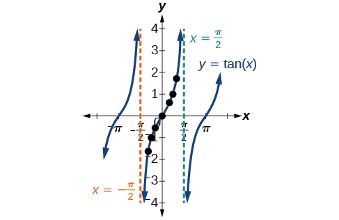 A graph of y=tangent of x. Asymptotes at -pi over 2 and pi over 2.