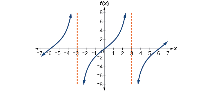 A graph of two periods of a modified tangent function, with asymptotes at x=-3 and x=3.