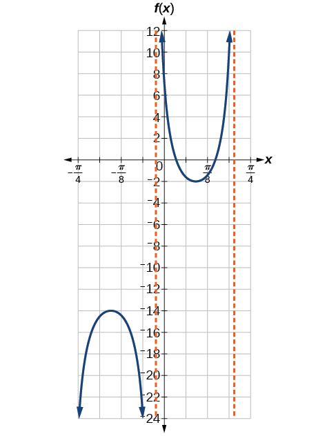 A graph of one period of a modified secant function. There are two vertical asymptotes, one at approximately x=-pi/20 and one approximately at 3pi/16.