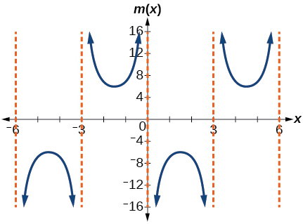 A graph of two periods of a modified cosecant function. Vertical Asymptotes at x= -6, -3, 0, 3, and 6.