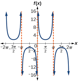 A graph of two periods of a modified cosecant function. Vertical asymptotes at multiples of pi.