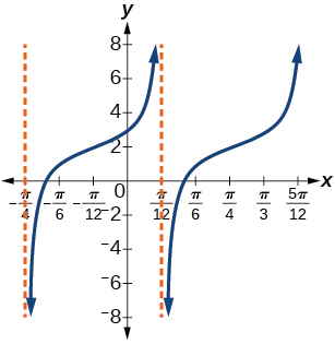 A graph of two periods of a modified tangent function. Vertical asymptotes at x=-pi/4 and pi/12.