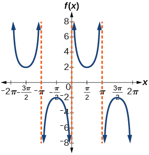 A graph of a modified cosecant function. Vertical asymptotyes at multiples of pi.