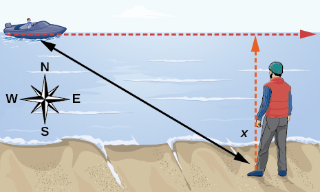 An illustration of a man and the distance he is away from a boat.