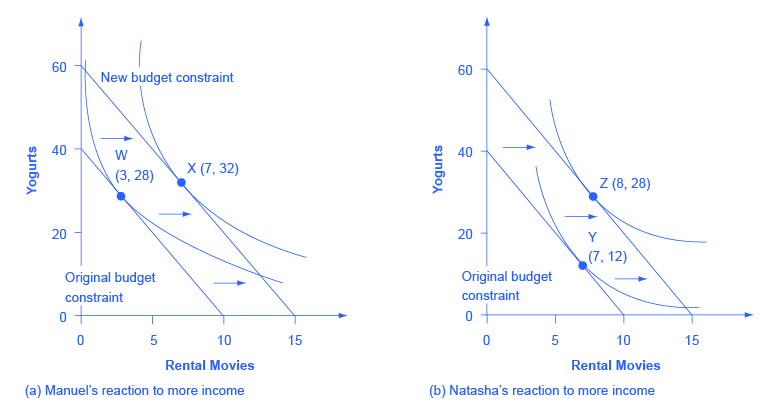 "Both images in the graph show ""rental movies"" on the x-axis and ""yogurts"" on the y-axis. Image (a) shows Manuel's reaction to more income with. From the two indifference curves, points W (3, 28) and X (7,32) are marked. Image (b) shows Natasha's reaction to more income. From the two indifference curves, points Y (7, 12) and Z (8, 28) are marked."