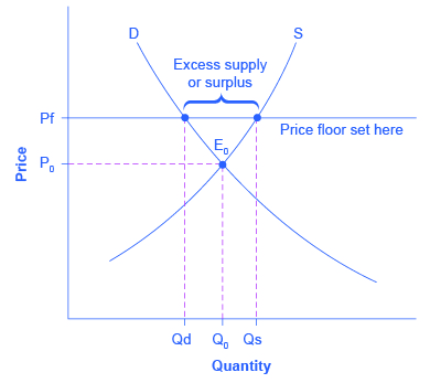 The graph shows an example of a price floor which results in a surplus.