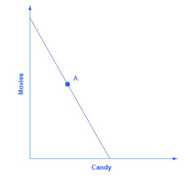 "The graph's x-axis is labeled ""candy,"" and the y-axis is labeled ""movies."" The graphs shows one downward sloping line with the point A marked."