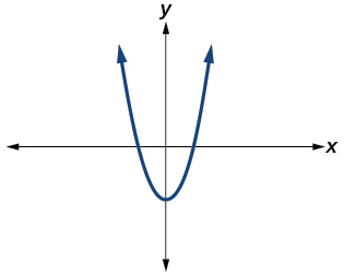 Graph of a parabola intersecting the real axis.
