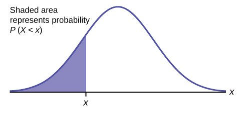 This is a normal distribution curve. A value, x, is labeled on the horizontal axis, X. A vertical line extends from point x to the curve, and the area under the curve to the left of x is shaded. The area of this shaded section represents the probability that a value of the variable is less than x.