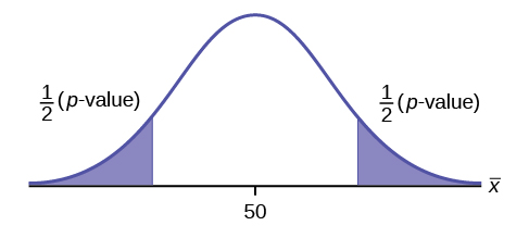 Normal distribution curve of a single population mean with a value of 50 on the x-axis. The p-value formulas, 1/2(p-value), for a two-tailed test is shown for the areas on the left and right tails of the curve.
