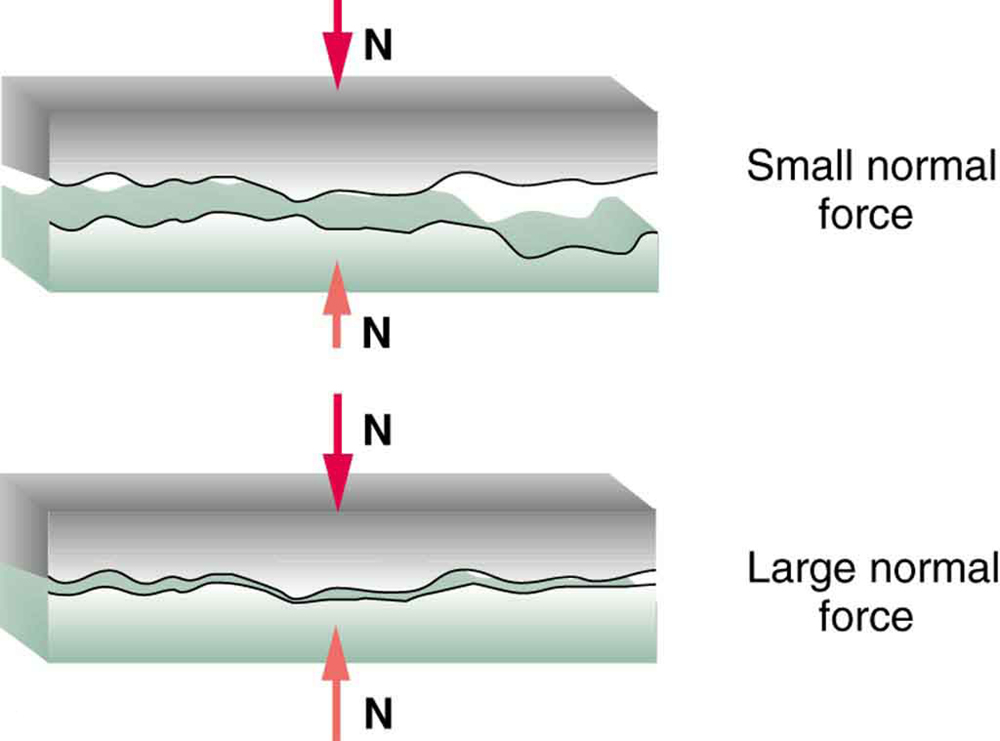 This figure has two parts, each of which shows two rough surfaces in close proximity to each other. In the first part, the normal force is small, so that the area of contact between the two surfaces is much smaller than their total area. In the second part, the normal force is large, so that the area of contact between the two surfaces has increased. As a result, the friction between the two surfaces in the second part is also greater than the friction in the first part.