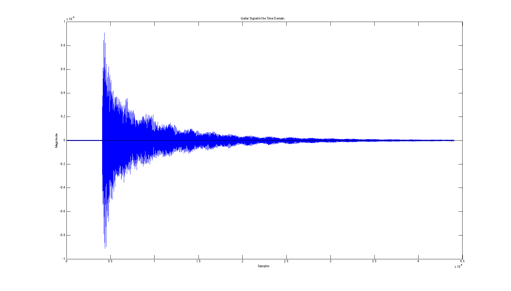 Time Domain plot of a note being played