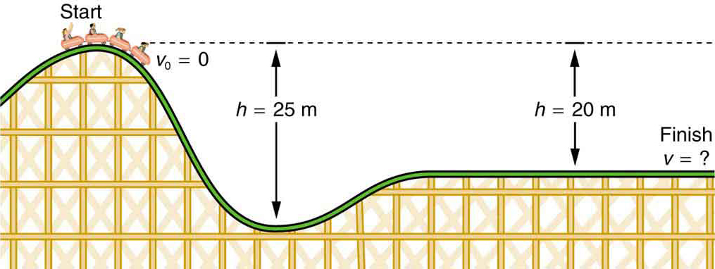 A roller coaster track is shown with a car about to go downhill. The initial height of the roller coaster car on the track is twenty-five meters from the lowest part of the track and its speed v sub zero is equal to zero. The roller coaster's height from the level part of the track is twenty meters. The finish point of the car is on the level part of the track and the speed at that point is unknown.